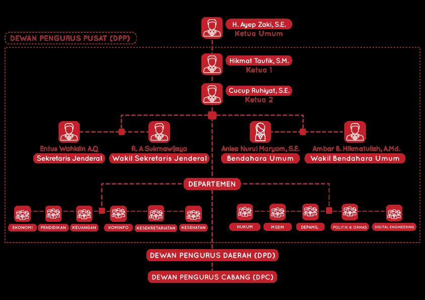 Struktur DPP FKDB